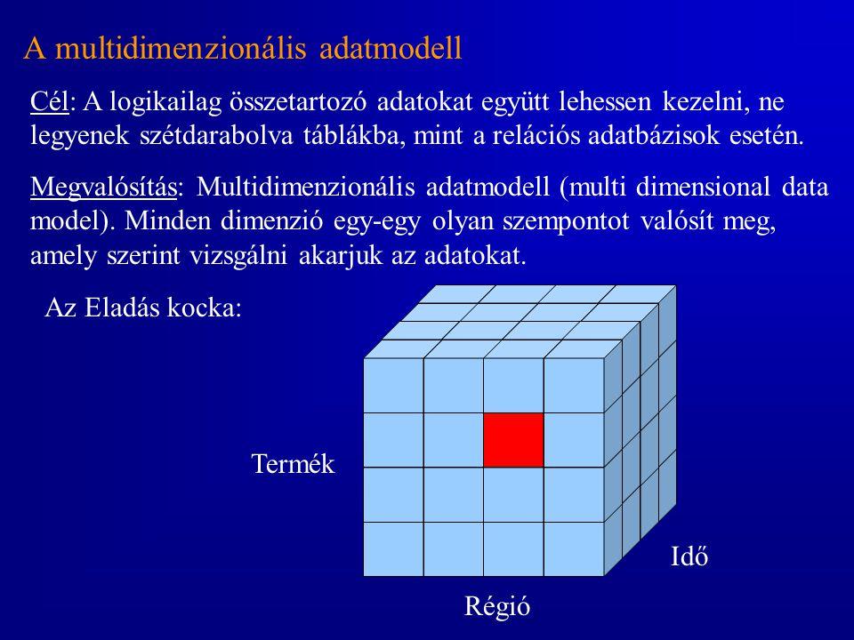 A multidimenzionális adatmodell