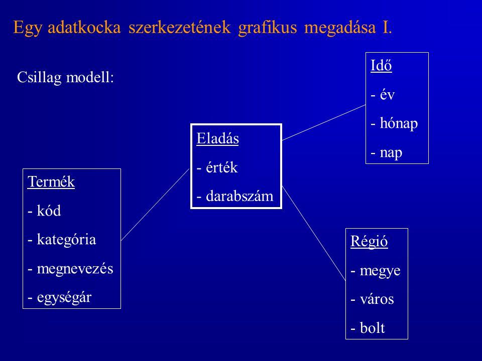 Egy adatkocka szerkezetének grafikus megadása I.