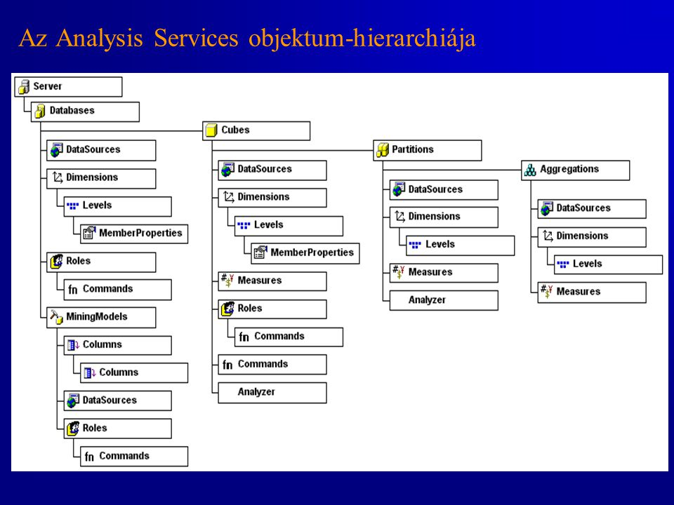 Az Analysis Services objektum-hierarchiája