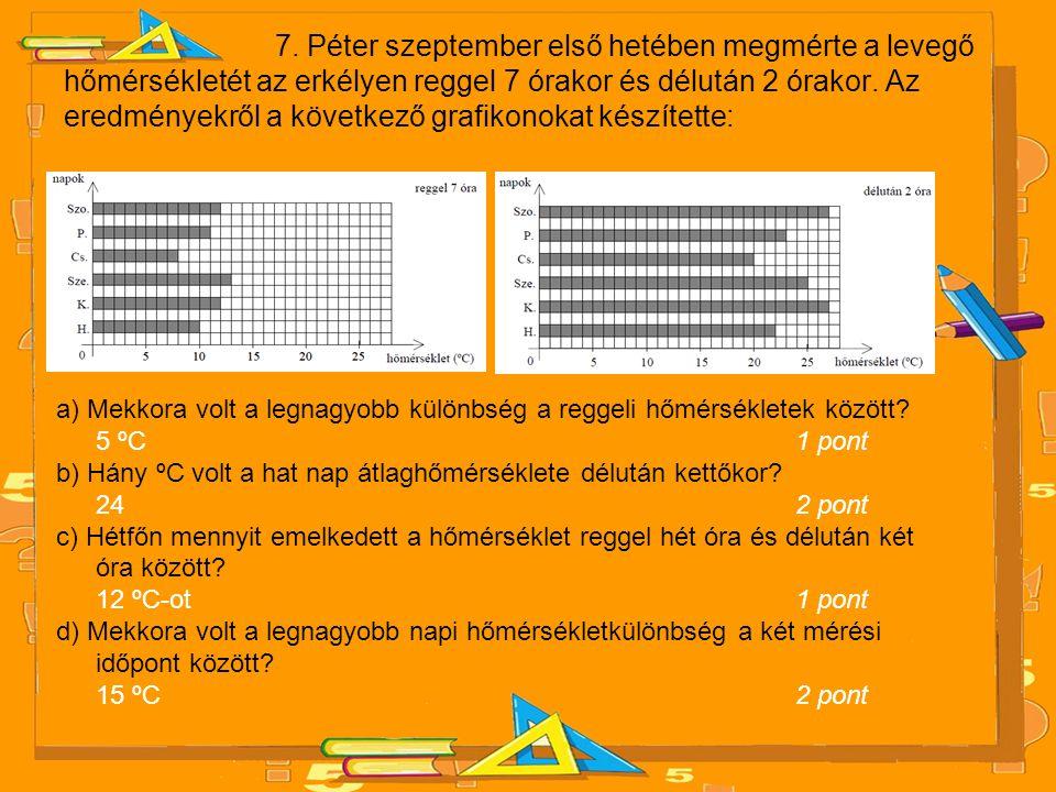 7. Péter szeptember első hetében megmérte a levegő hőmérsékletét az erkélyen reggel 7 órakor és délután 2 órakor. Az eredményekről a következő grafikonokat készítette:
