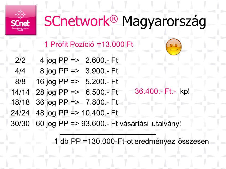 SCnetwork® Magyarország