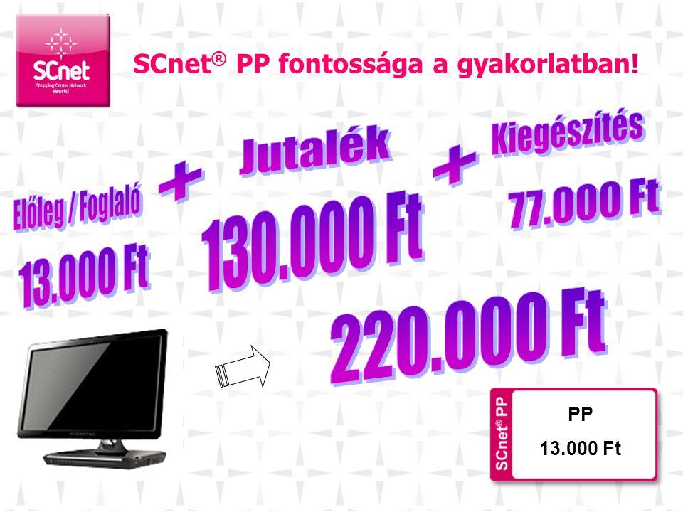 SCnet® PP fontossága a gyakorlatban!