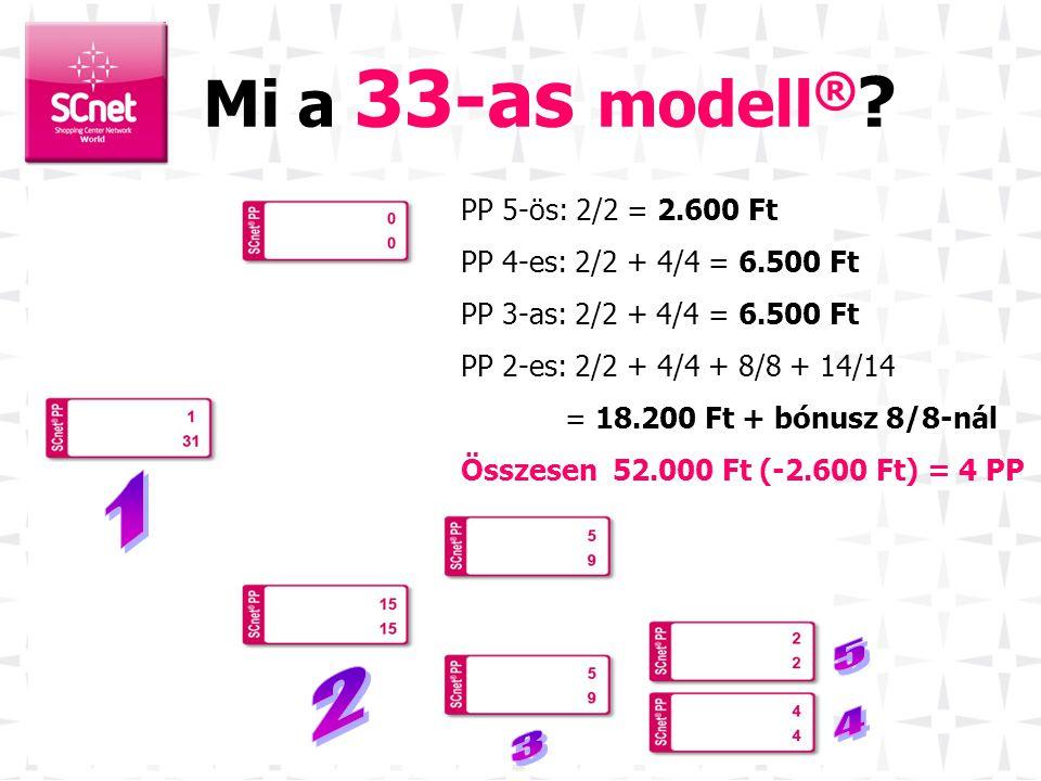 Mi a 33-as modell® 1 5 2 4 3 PP 5-ös: 2/2 = 2.600 Ft
