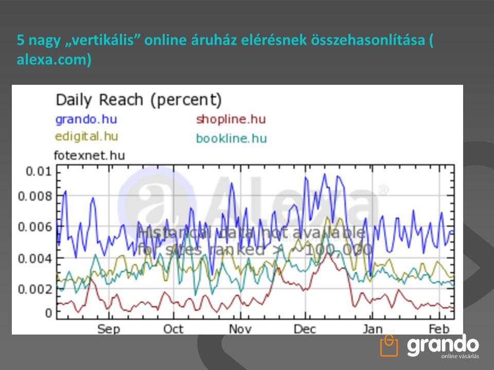 """5 nagy """"vertikális online áruház elérésnek összehasonlítása ( alexa"""