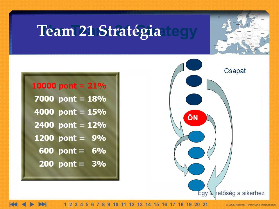 The Team 21 Strategy Team 21 Stratégia pont = 21%