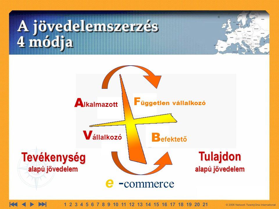 A jövedelemszerzés 4 módja e -commerce Alkalmazott Vállalkozó