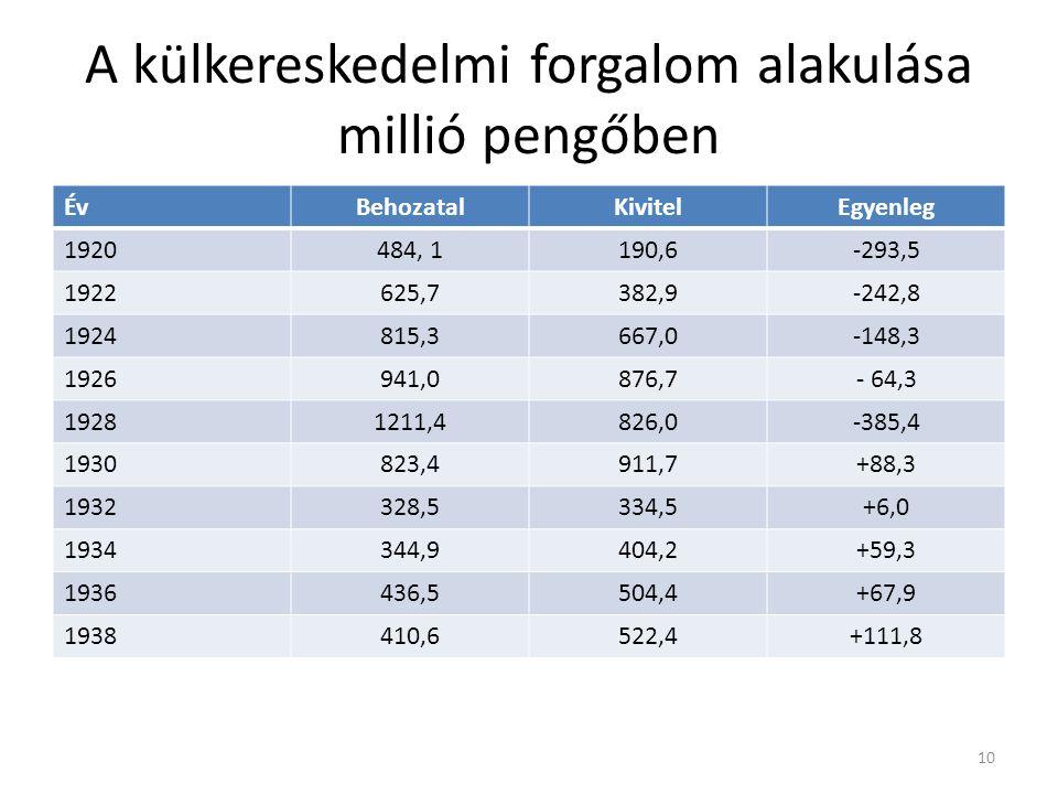 A külkereskedelmi forgalom alakulása millió pengőben