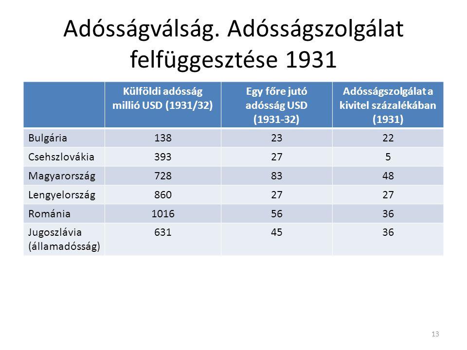 Adósságválság. Adósságszolgálat felfüggesztése 1931