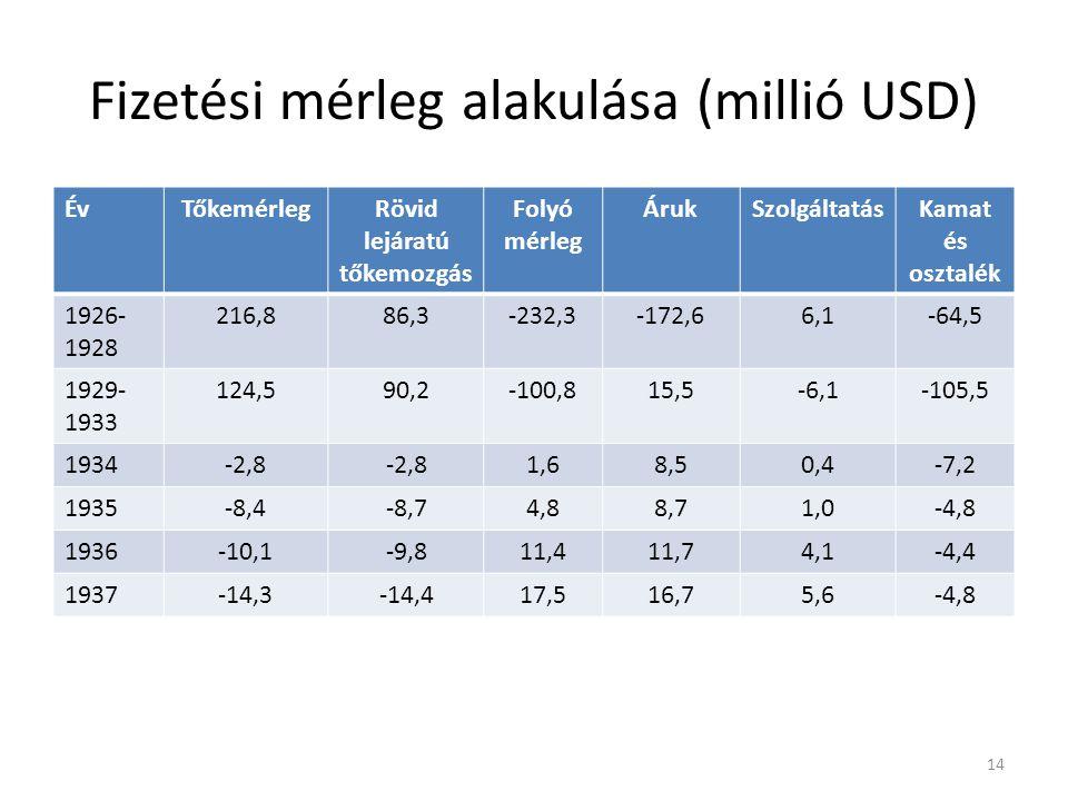 Fizetési mérleg alakulása (millió USD)