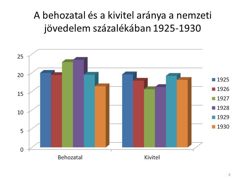 A behozatal és a kivitel aránya a nemzeti jövedelem százalékában 1925-1930