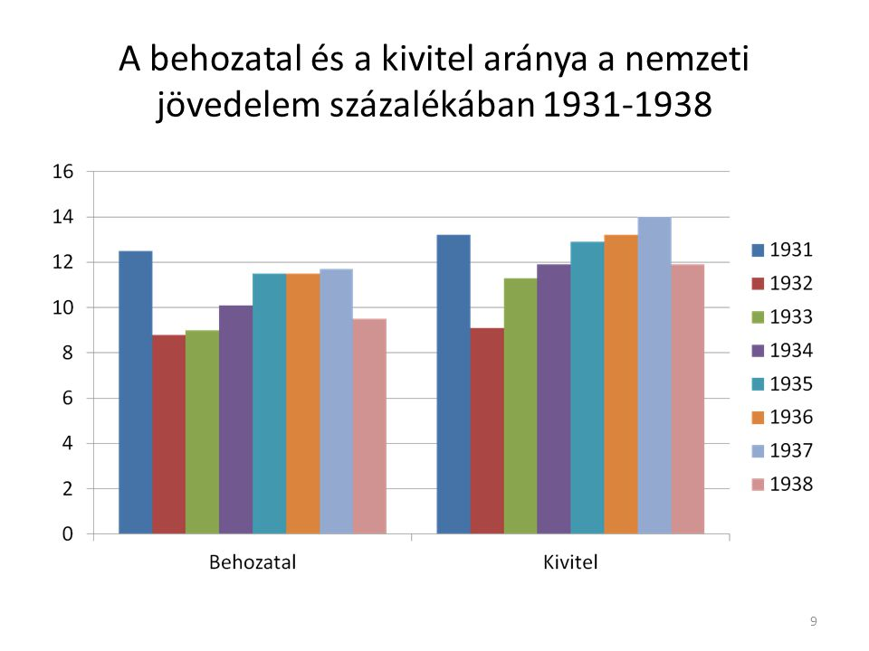 A behozatal és a kivitel aránya a nemzeti jövedelem százalékában 1931-1938