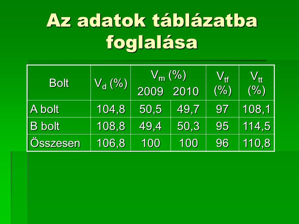 Az adatok táblázatba foglalása