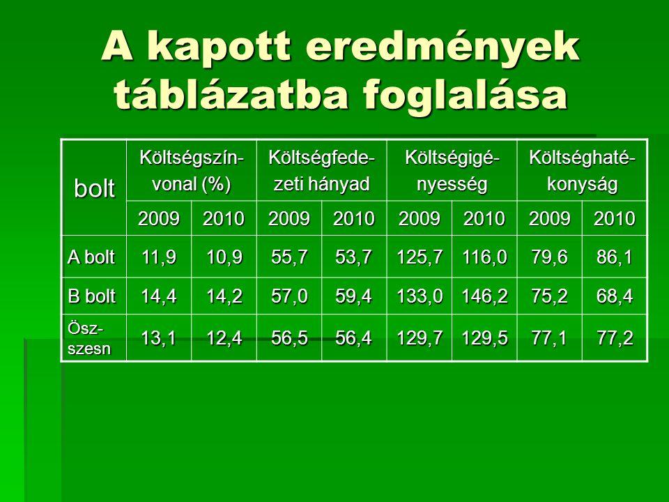 A kapott eredmények táblázatba foglalása