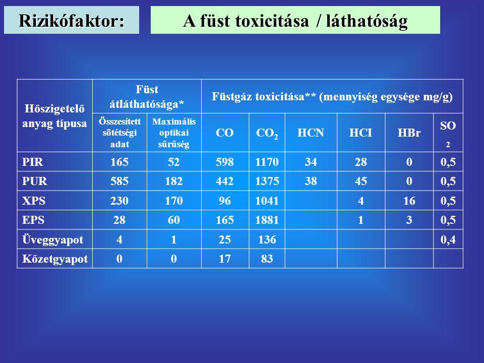 Rizikófaktor: A füst toxicitása / láthatóság