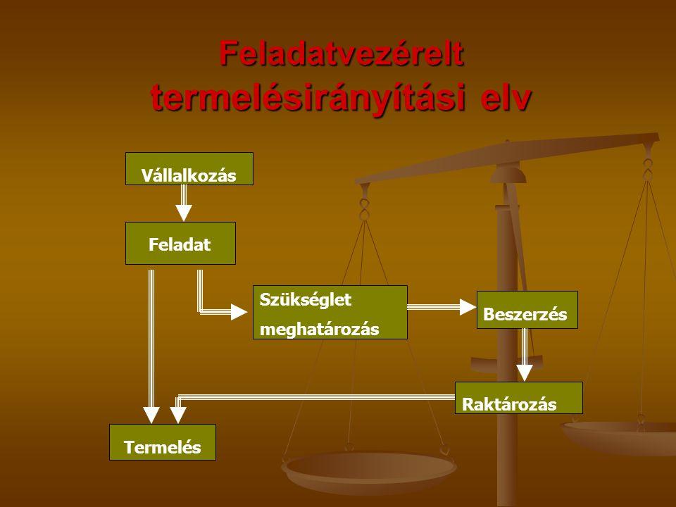 Feladatvezérelt termelésirányítási elv