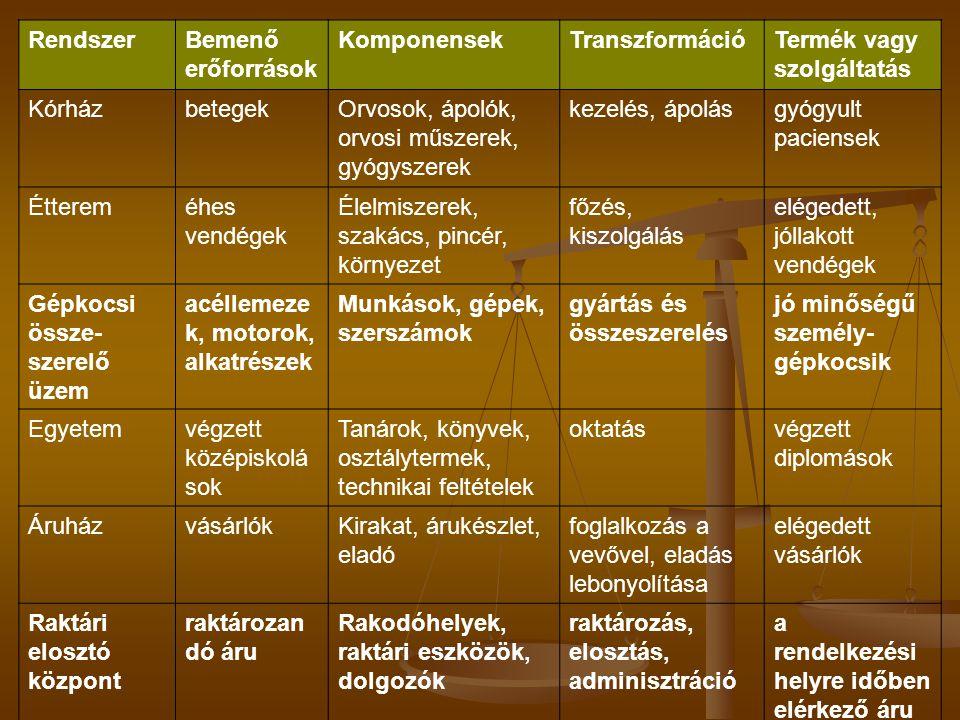 Rendszer Bemenő erőforrások. Komponensek. Transzformáció. Termék vagy szolgáltatás. Kórház. betegek.