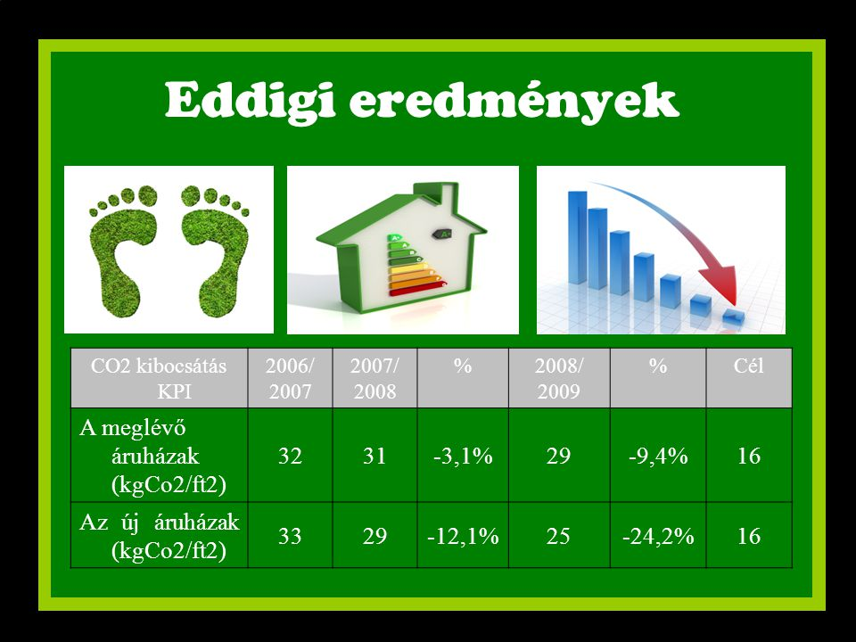 Eddigi eredmények A meglévő áruházak (kgCo2/ft2) 32 31 -3,1% 29 -9,4%