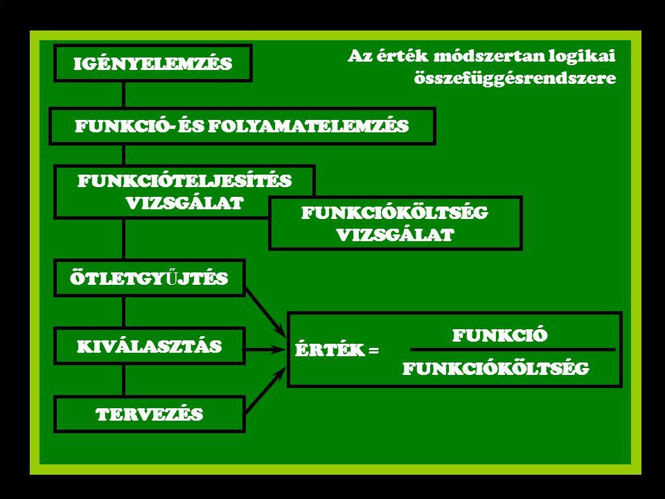 FUNKCIÓ- ÉS FOLYAMATELEMZÉS