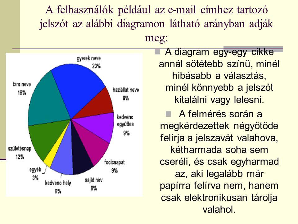A felhasználók például az e-mail címhez tartozó jelszót az alábbi diagramon látható arányban adják meg: