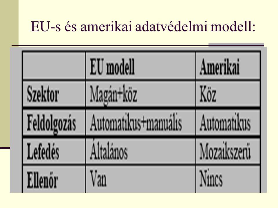 EU-s és amerikai adatvédelmi modell: