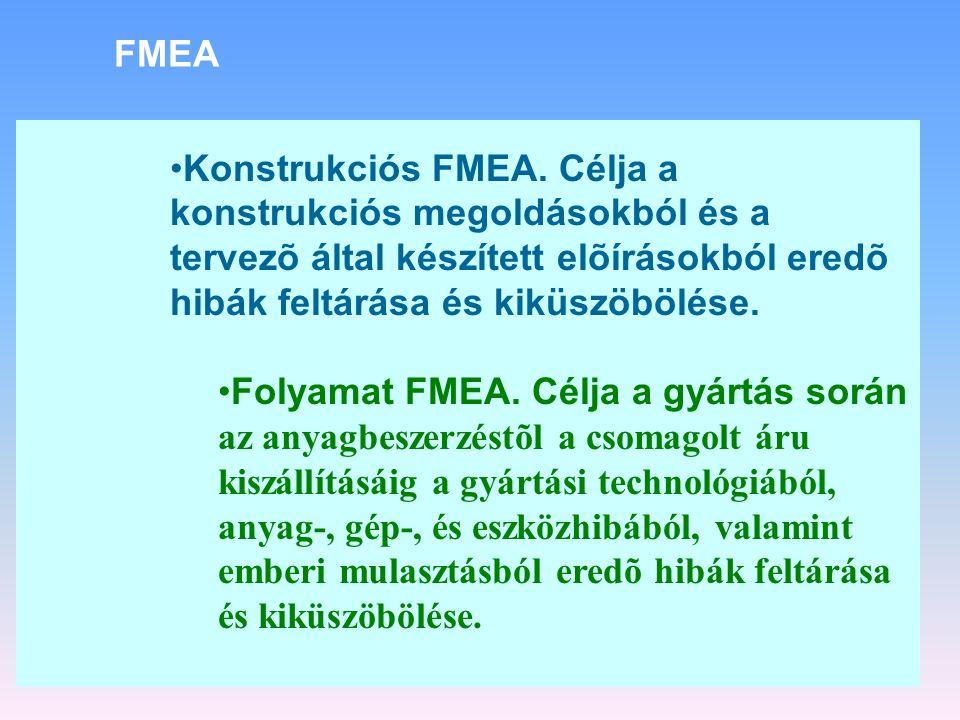 FMEA Konstrukciós FMEA. Célja a konstrukciós megoldásokból és a tervezõ által készített elõírásokból eredõ hibák feltárása és kiküszöbölése.