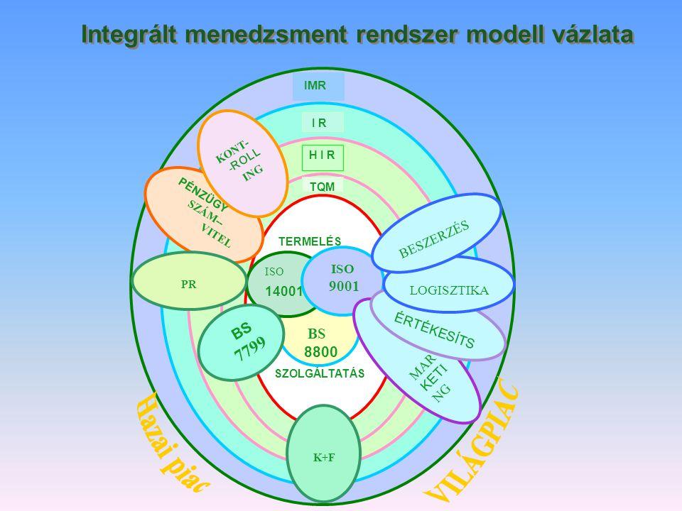 Integrált menedzsment rendszer modell vázlata