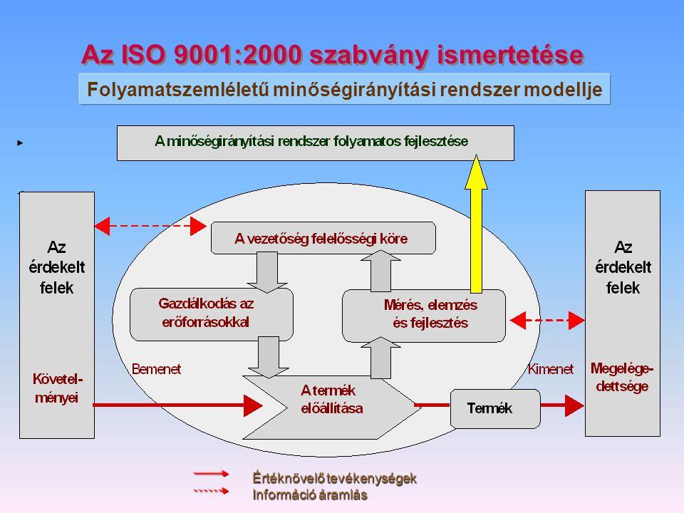 Az ISO 9001:2000 szabvány ismertetése