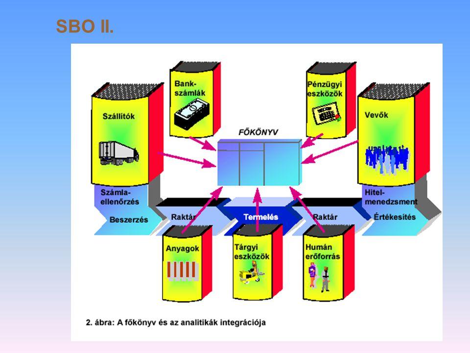 SBO II.