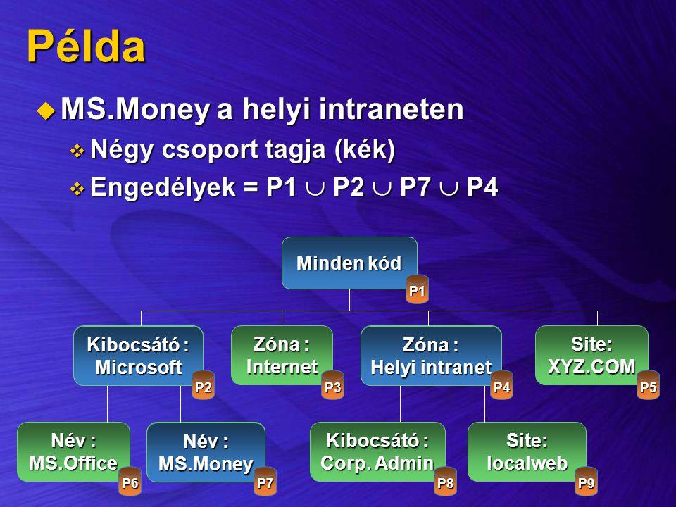 Példa MS.Money a helyi intraneten Négy csoport tagja (kék)