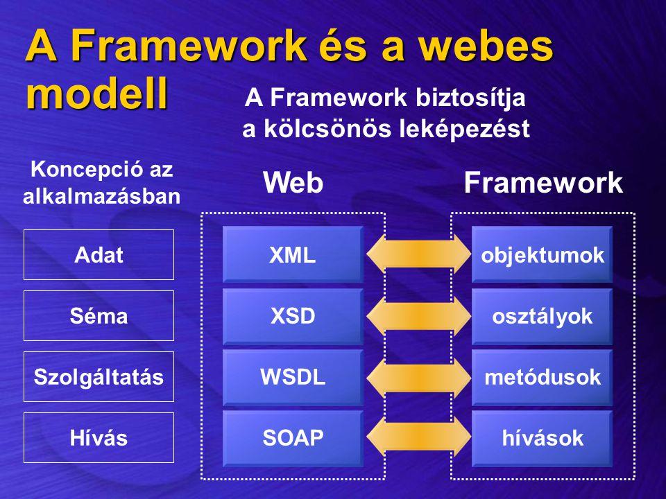 A Framework és a webes modell