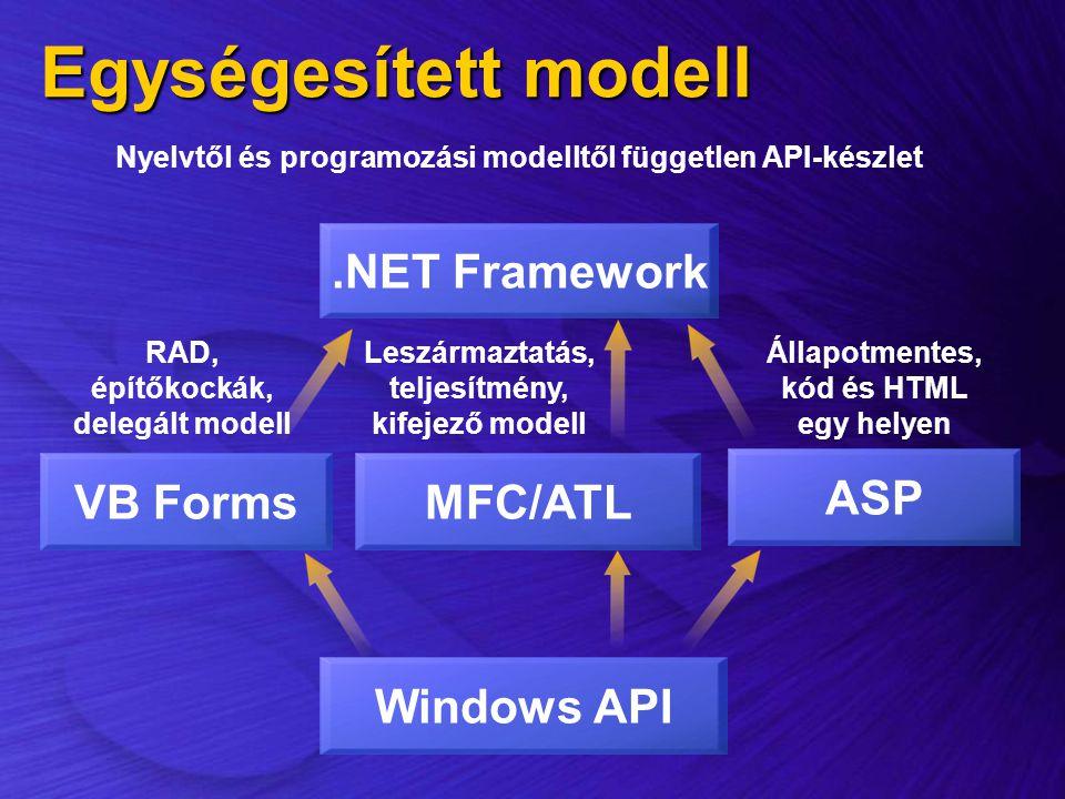 Nyelvtől és programozási modelltől független API-készlet