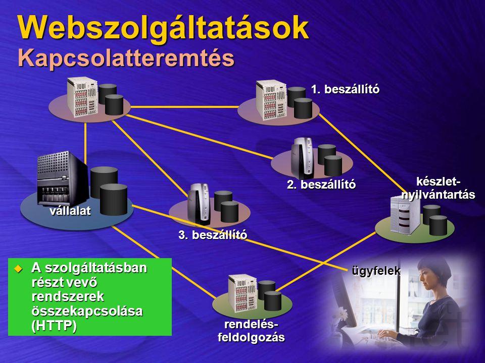 Webszolgáltatások Kapcsolatteremtés
