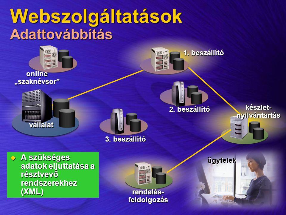 Webszolgáltatások Adattovábbítás