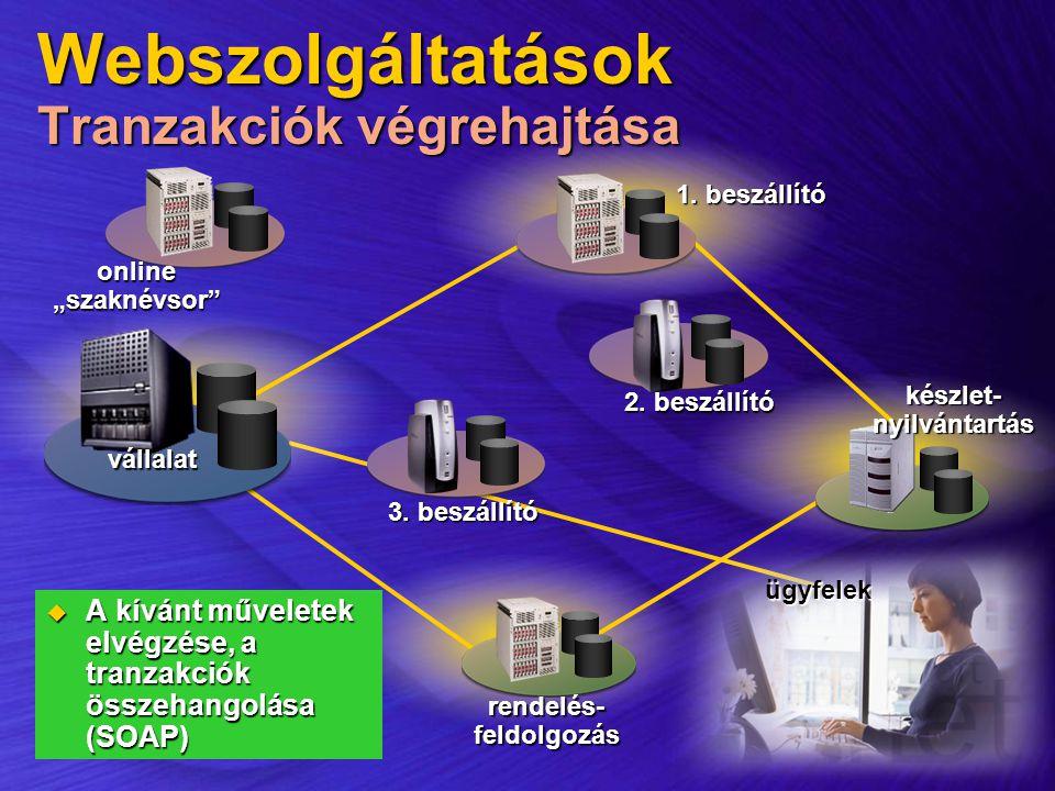 Webszolgáltatások Tranzakciók végrehajtása