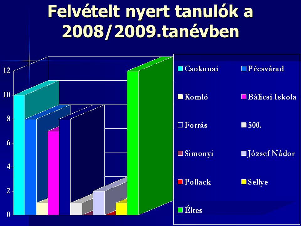 Felvételt nyert tanulók a 2008/2009.tanévben