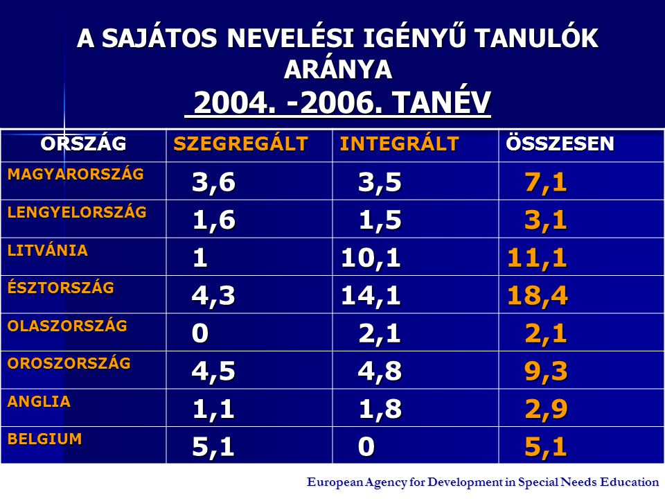 A SAJÁTOS NEVELÉSI IGÉNYŰ TANULÓK ARÁNYA 2004. -2006. TANÉV