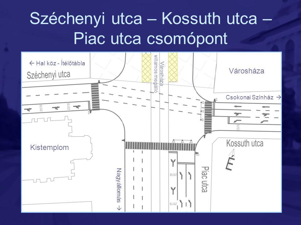 Széchenyi utca – Kossuth utca – Piac utca csomópont