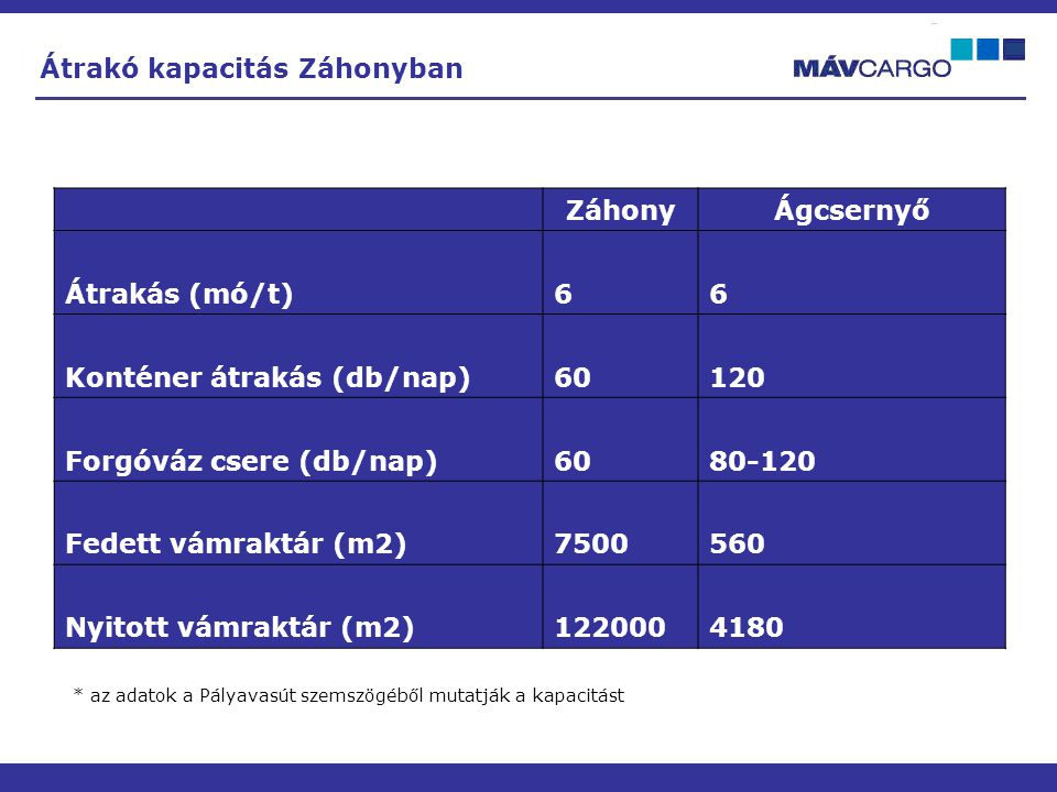 Átrakó kapacitás Záhonyban Záhony Ágcsernyő Átrakás (mó/t) 6
