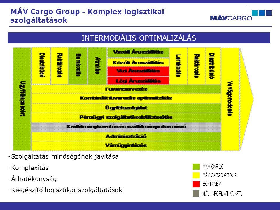 INTERMODÁLIS OPTIMALIZÁLÁS