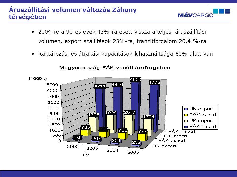 Áruszállítási volumen változás Záhony térségében