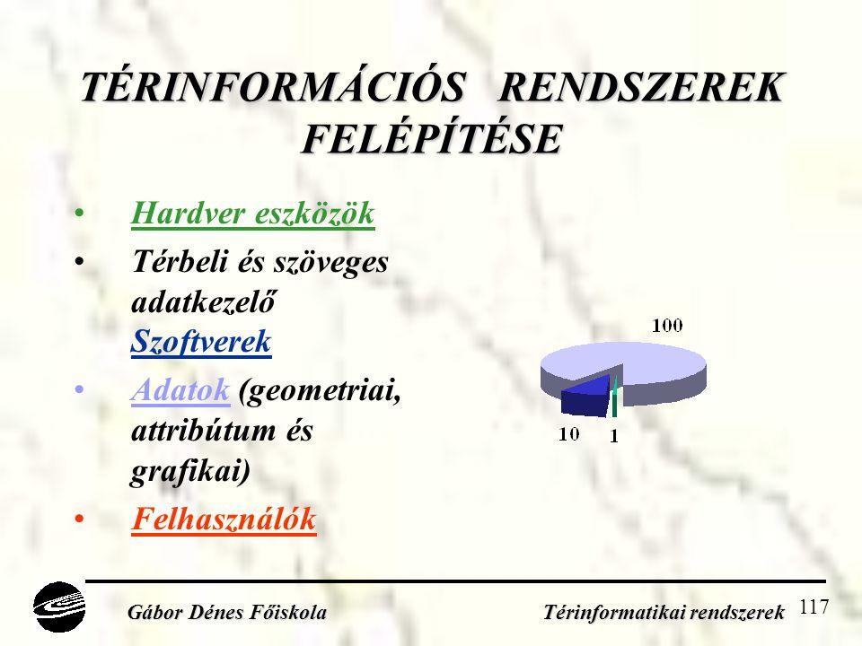 TÉRINFORMÁCIÓS RENDSZEREK FELÉPÍTÉSE