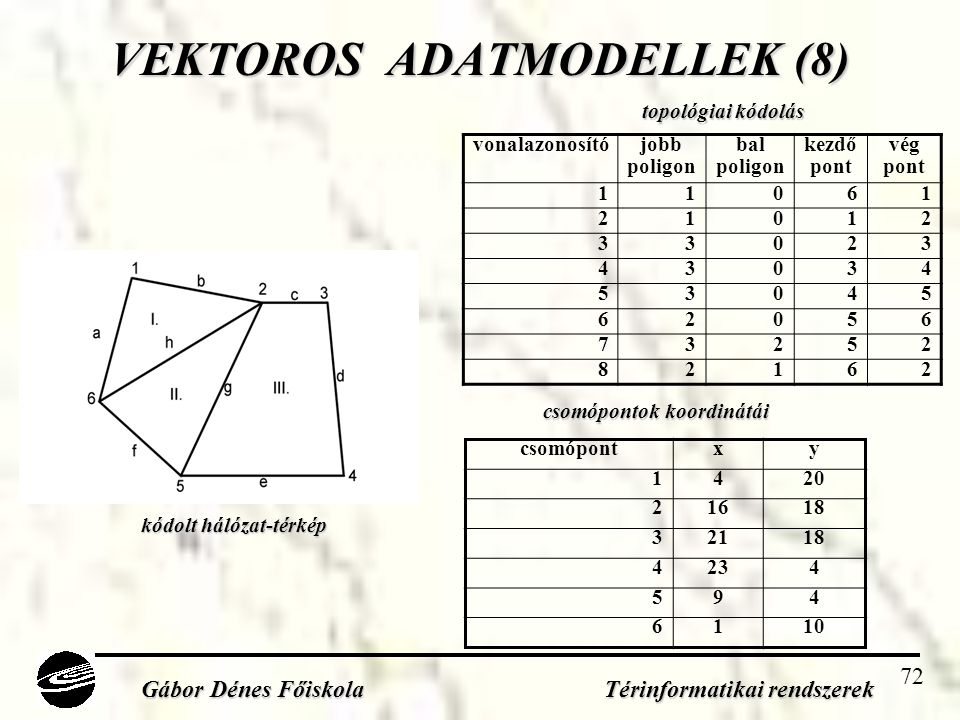 VEKTOROS ADATMODELLEK (8)