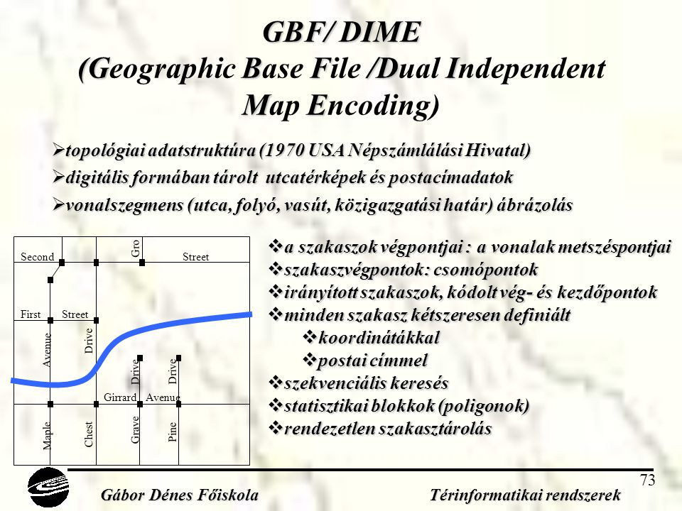 GBF/ DIME (Geographic Base File /Dual Independent Map Encoding)