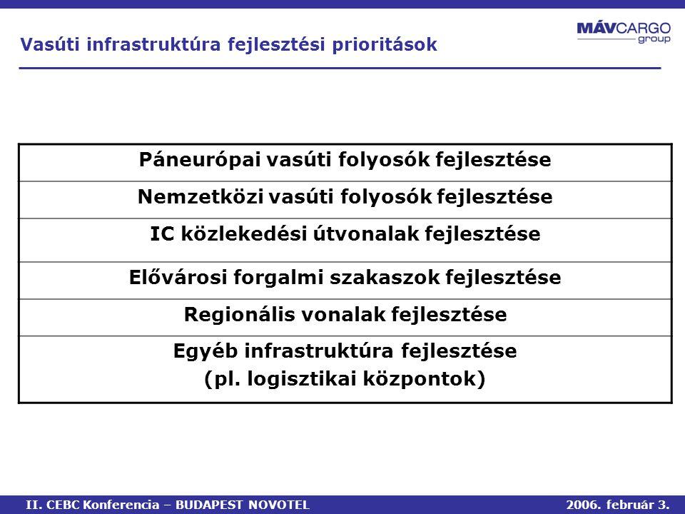 Páneurópai vasúti folyosók fejlesztése