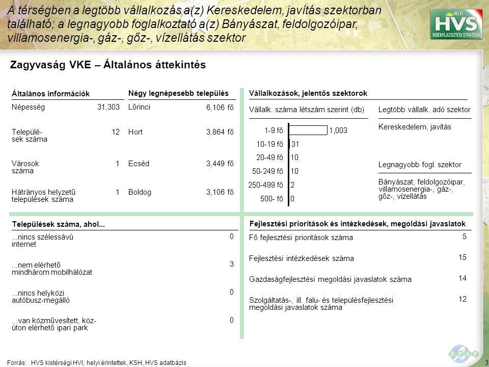 Zagyvaság VKE – HPME allokáció összefoglaló
