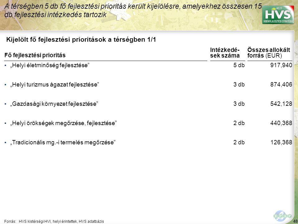 A legtöbb forrás – 78,437 EUR – a(z) Piaci értékesítési lehetőségek kialakítása fejlesztési intézkedésre lett allokálva