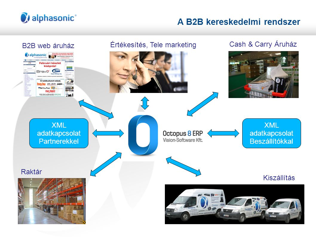 A B2B kereskedelmi rendszer