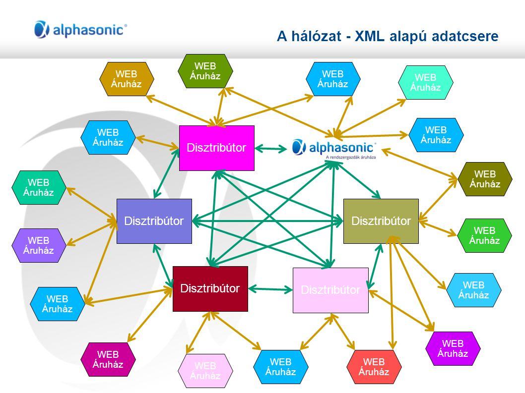 A hálózat - XML alapú adatcsere