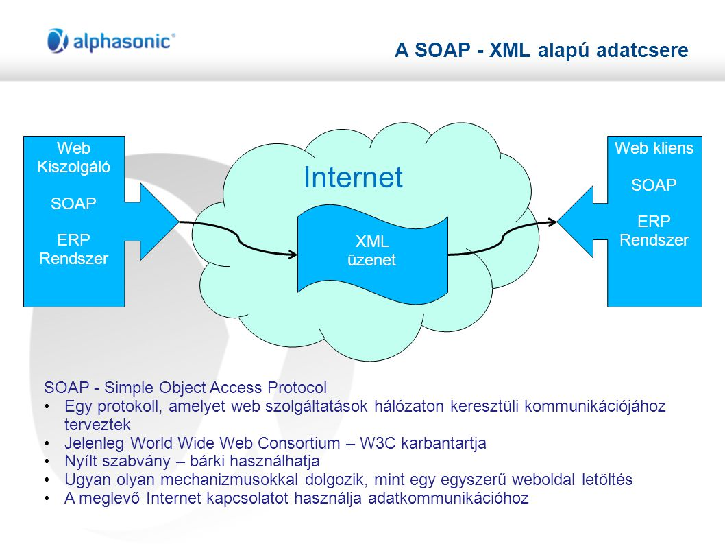 A SOAP - XML alapú adatcsere