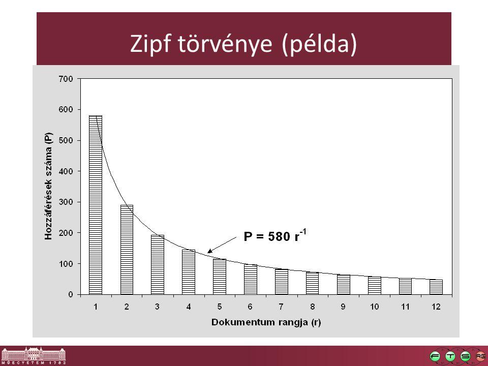 Zipf törvénye (példa)